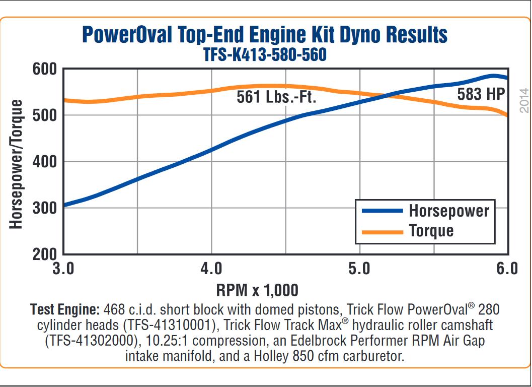 hight resolution of trick flow 580 hp poweroval 113cc top end engine kits for big block chevrolet tfs k413 580 560 treperformance com