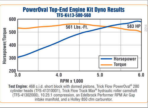 small resolution of trick flow 580 hp poweroval 113cc top end engine kits for big block chevrolet tfs k413 580 560 treperformance com