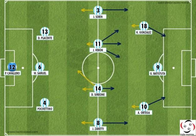 """A Argentina atuava no 3-4-3 consagrado por Marcelo """"Loco"""" Bielsa. a2380e1f70e52"""