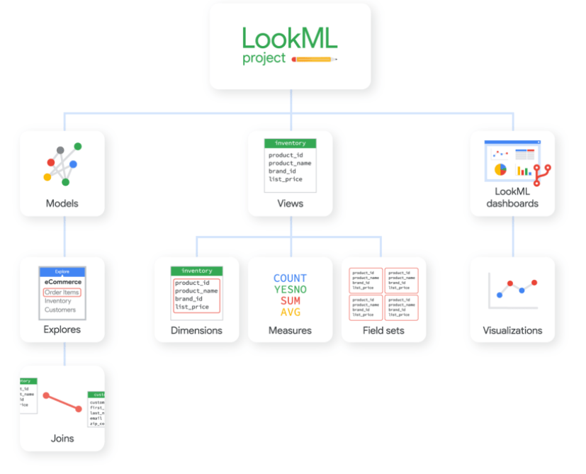 01 Diagram showing LookML elements and relationships