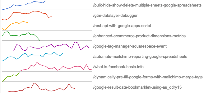 Google Analytics to Google Spreadsheets is Data to Insights