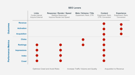 SEO metrics and levers