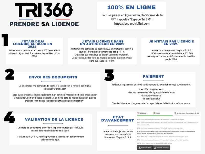Demande de licence TRI360
