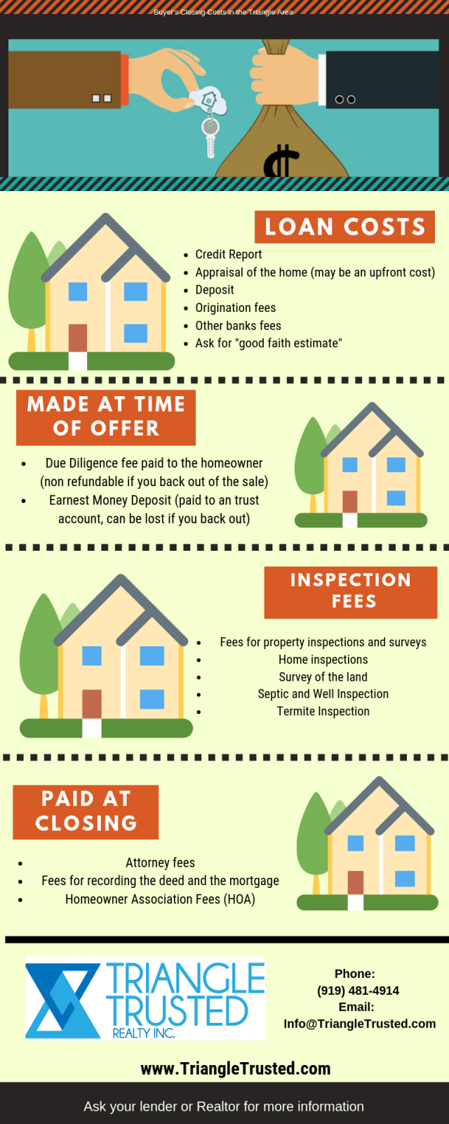 Closing costs when buying a house in Clayton, Raleigh, Apex, Cary, Fuquay, Garner, Willow Spring, NC