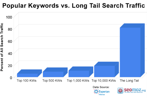 Backlinks-Keyword_Targeting