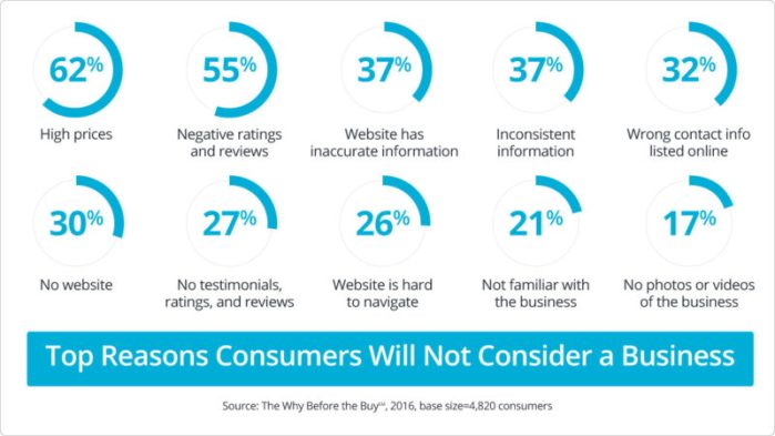 Reasons-consumers-don't-consider-a-business