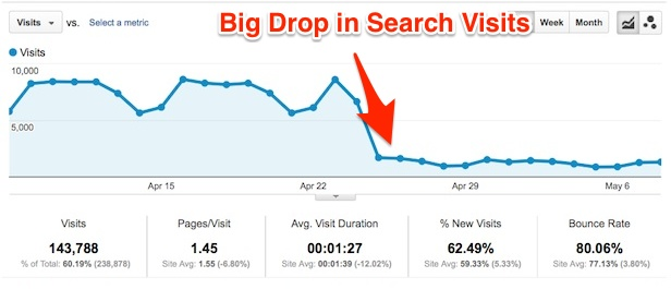 search-visits