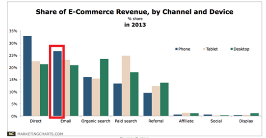 eCommerce revenue share report