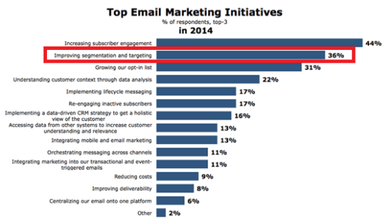 Top email marketing initiatives