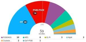 elecciones baleares