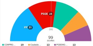 elecciones valencia