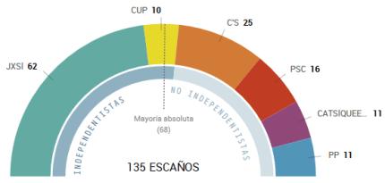 elecciones catalanas 1