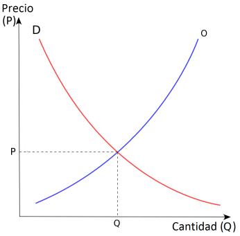 El mercado financiero y las curvas de oferta y demanda