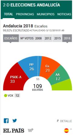 Resultados elecciones andaluzas 2018