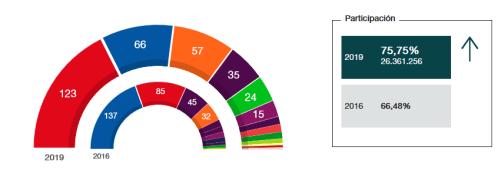 Resultados de las elecciones generales de 2019.
