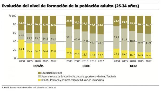 Niveles de formación en España según el tiempo.