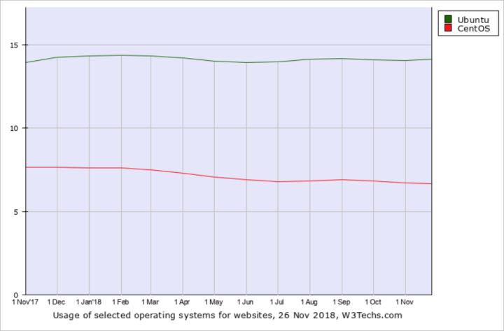 CentOS vs Ubuntu historical data
