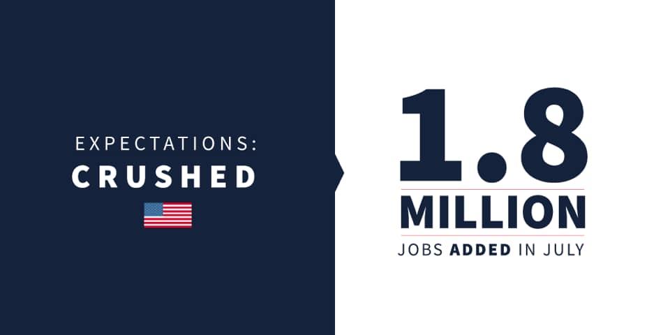 Breaking: Economia adaugă 1.8 milioane de locuri de muncă în iulie, șomajul scade la 10.2%
