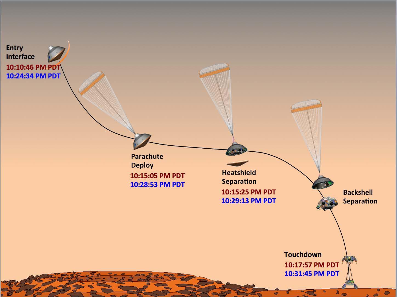Roverul Perseverance a ajuns cu bine pe Marte