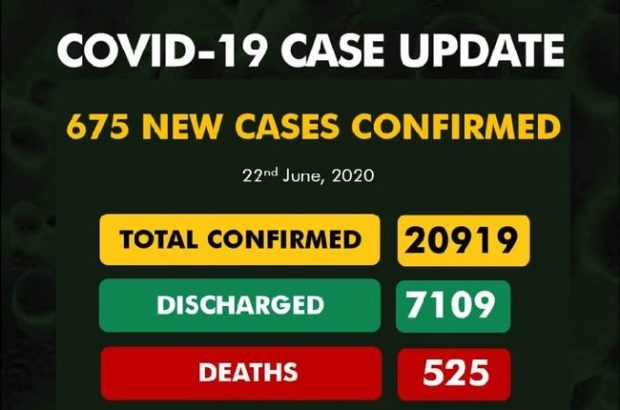 Nigeria Records 675 New COVID-19 Cases, Total Now 20,919