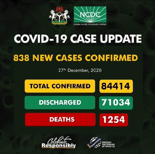 NCDC confirms 838 cases