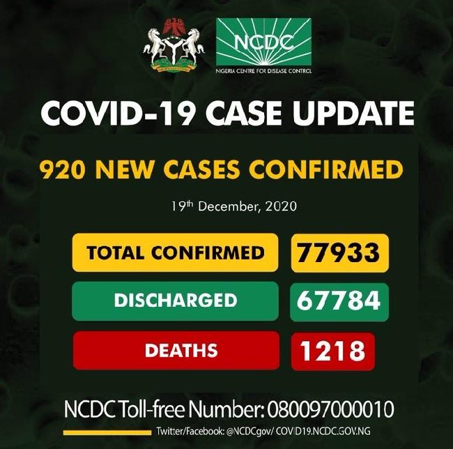 NCDC confirms 920 cases
