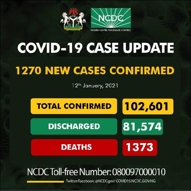 Nigeria records 1270 cases