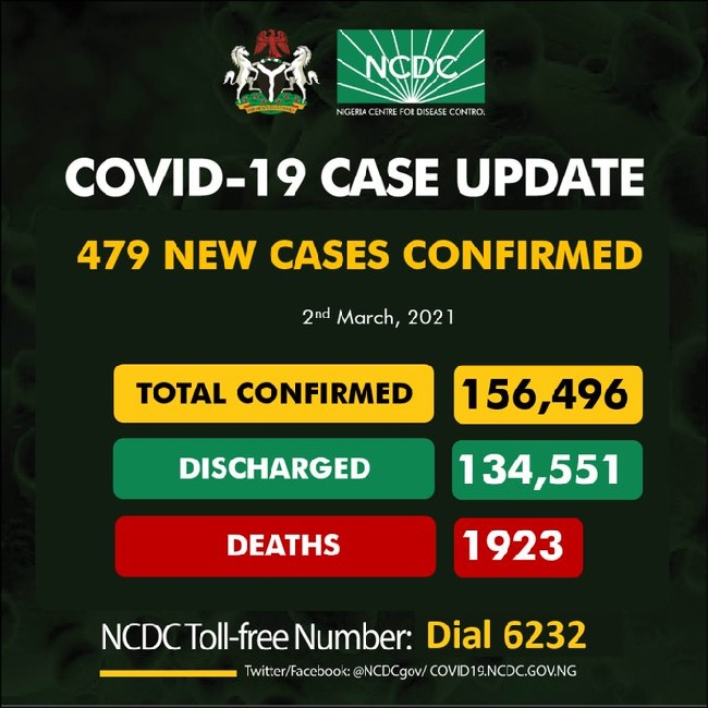 Nigeria records 479 new COVID-19 infections, total now 156,496