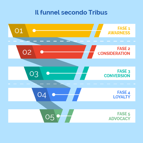 cose-il-marketing-funnel