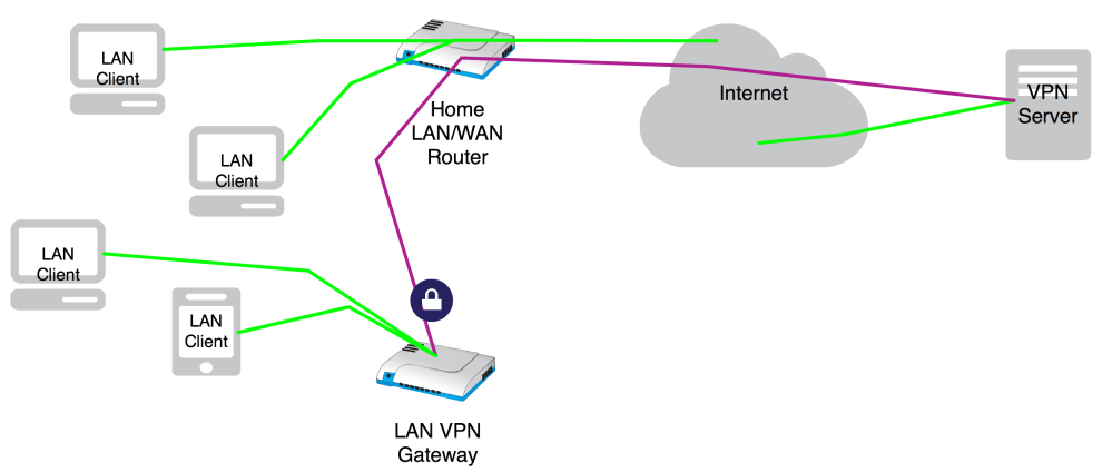 medium resolution of i wanted to be able to choose on a per device basis which devices will route their traffic unencrypted to my isp and which devices will get their traffic
