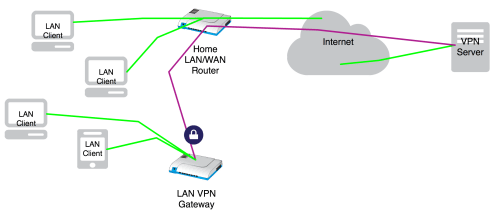 small resolution of i wanted to be able to choose on a per device basis which devices will route their traffic unencrypted to my isp and which devices will get their traffic