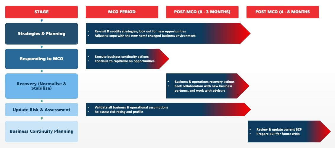 RECOMMENDED STRATEGIC EXECUTION ROAD MAP