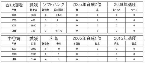 四国アイランドリーグ21