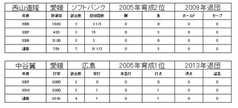 四国アイランドリーグ1