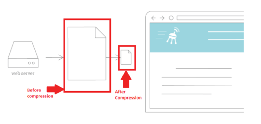 Page load time improved by Enabling Compressions