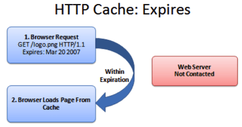 Optimize HTTP Cache to optimize page load time