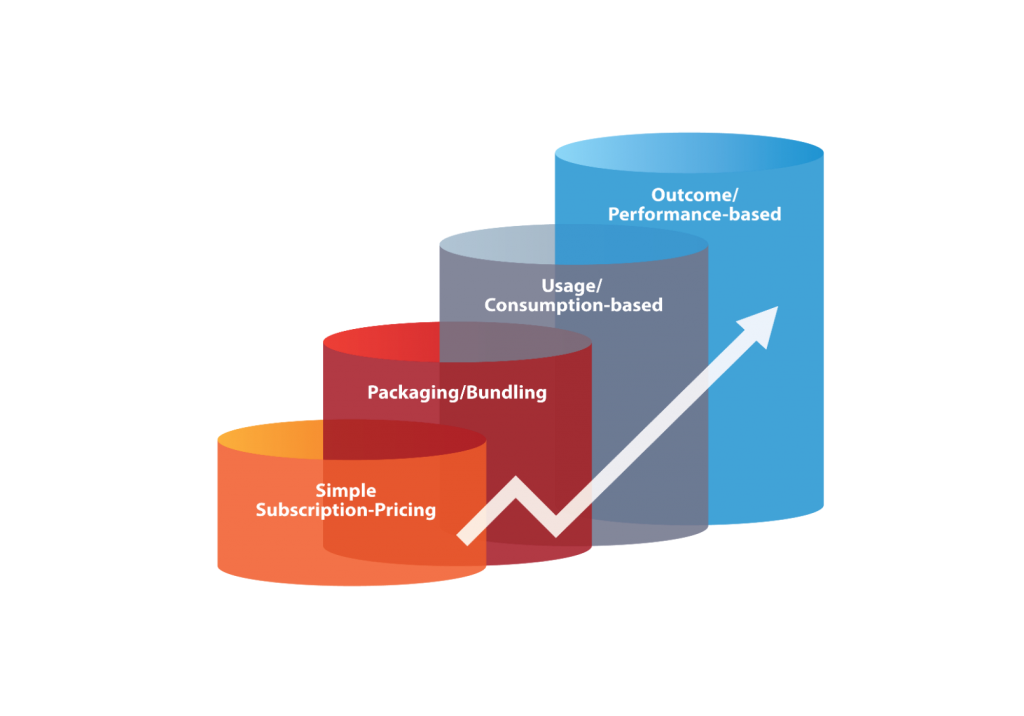 Subscription packaging usage performance