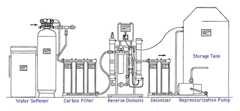 Custom RO Systems