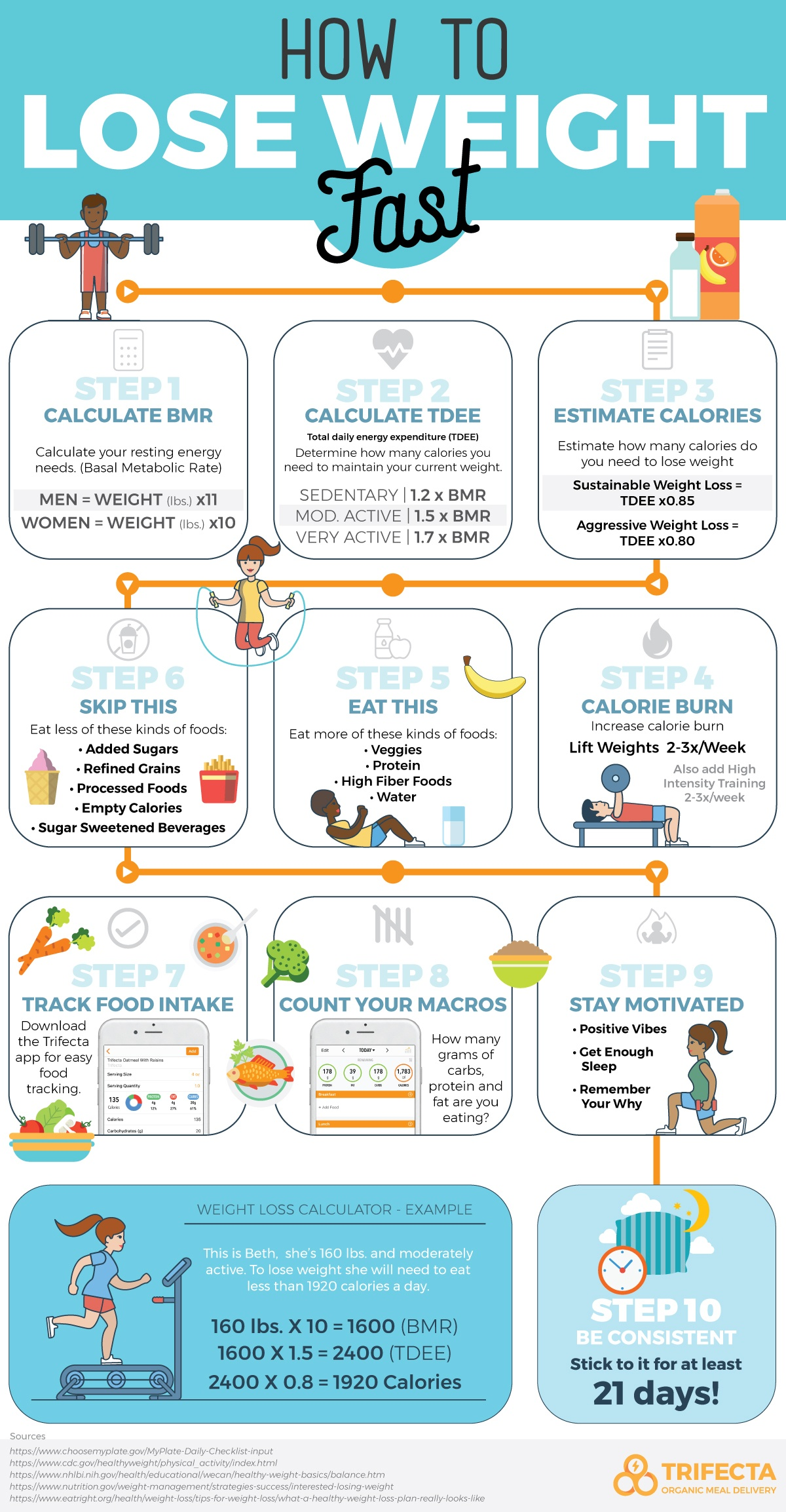 Ultimate Weight Loss Calculator : ultimate, weight, calculator, Weight, Fast:, Backed, Science