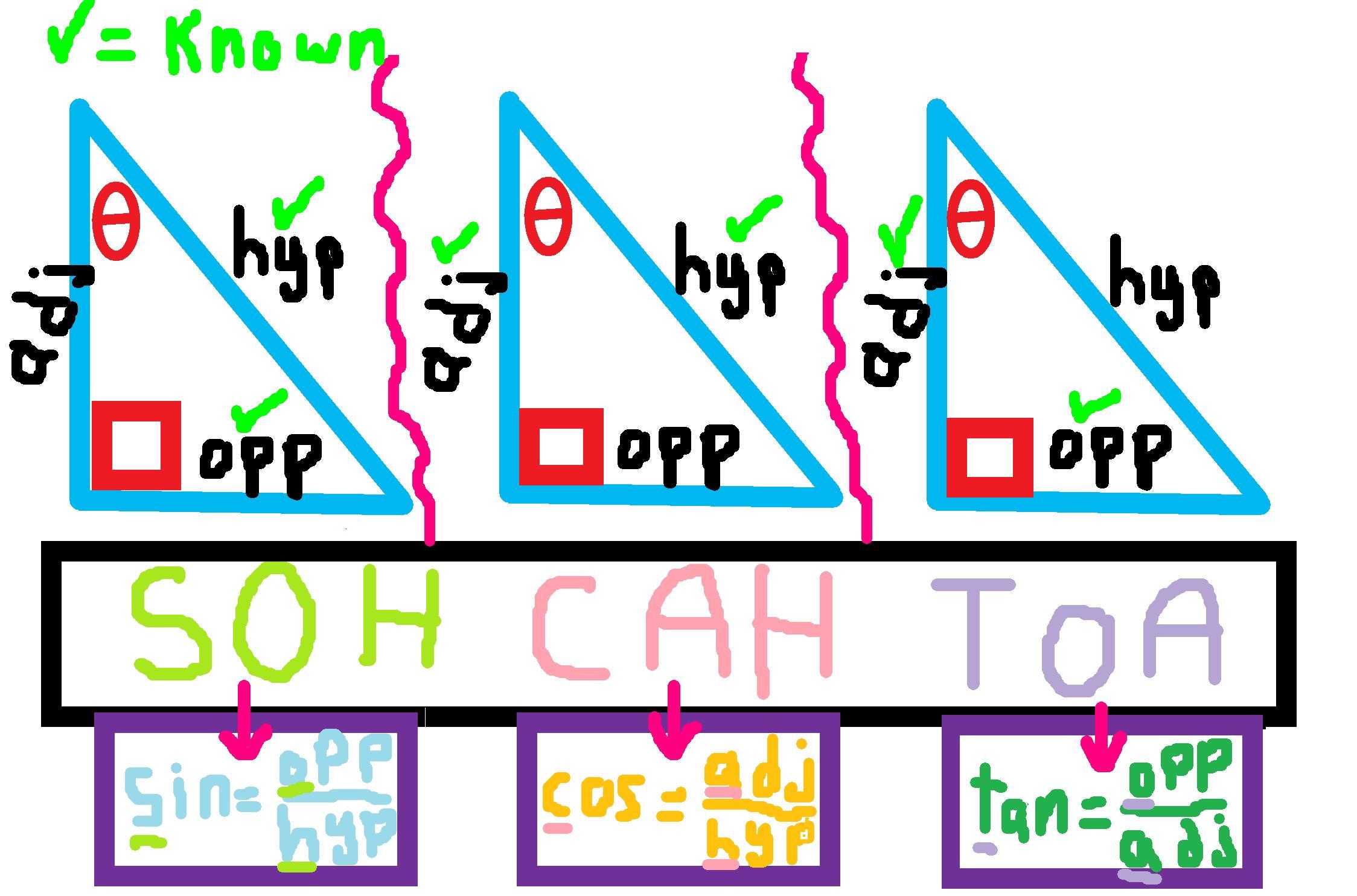 Right Triangle Trigonometry Tutorial