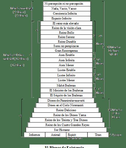 31 Planos de Existencia