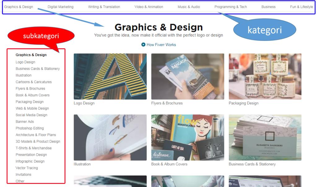 Subkategori di Kategori Graphics &Design fiverr
