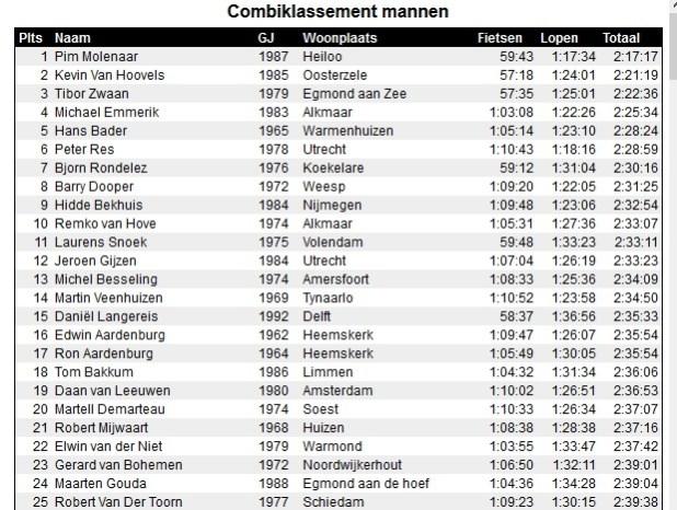 top 25 combi mannen