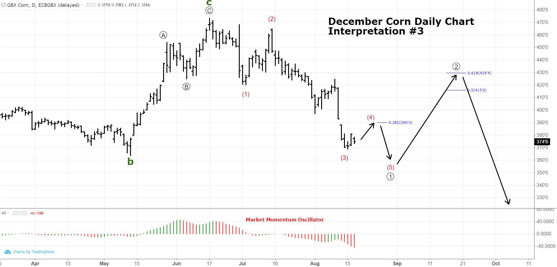 December Corn Technical Outlook Post-WASDE » Trilateral Inc.
