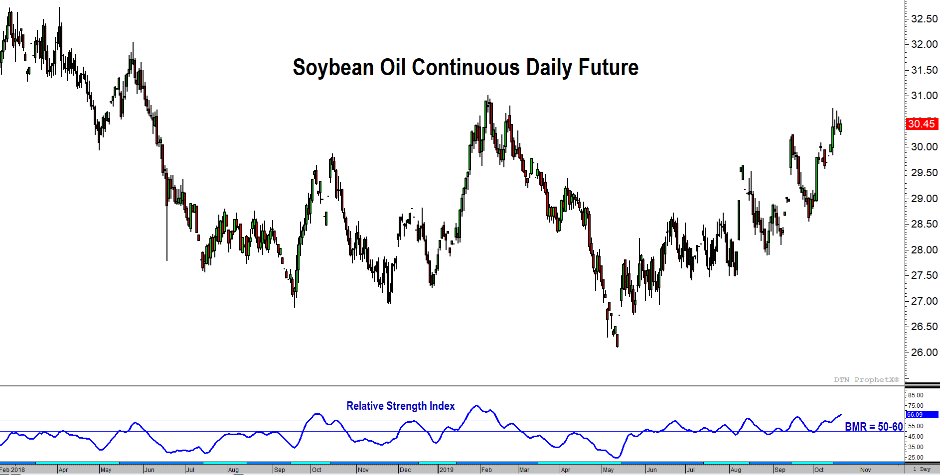 December Soybean Oil Futures » Trilateral Inc.