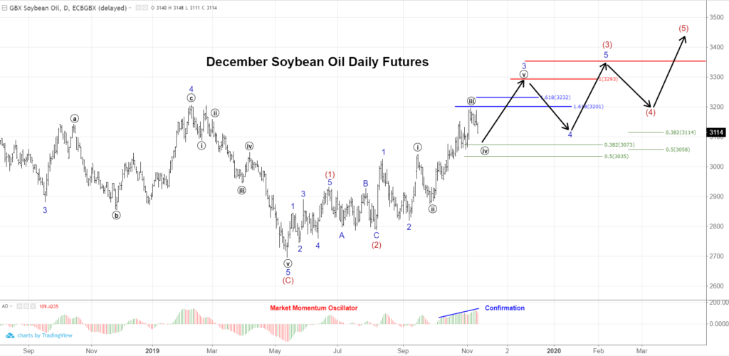 Soybean Oil Technical Analysis » Trilateral » Procurement Strategies
