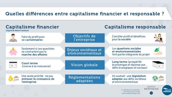 le-capitalisme-responsable-europe
