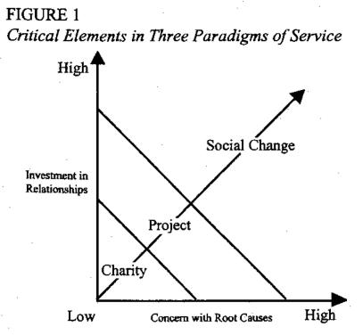 Continuum of Service