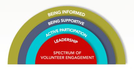 Spectrum of Volunteer Engagement