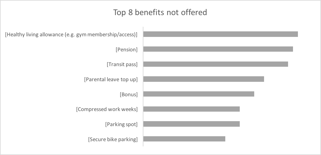 Top 8 benefits not offered: Healthy living allowance, pension, transit pass, parental leave top up, bonus, compressed work week, parking spot, secure bike parking